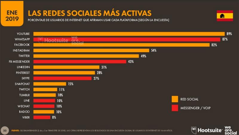 redes sociales más usuarios 2019