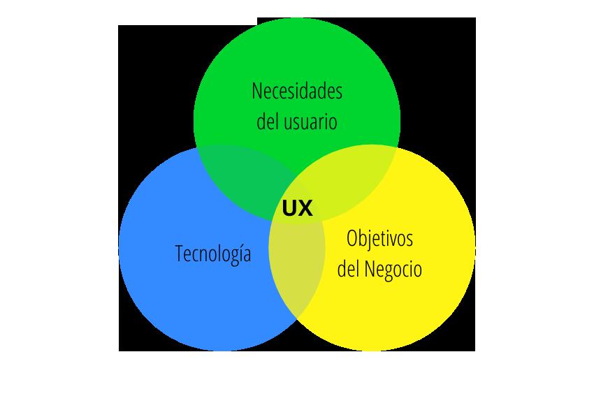 mejorar experiencia usuario diseño ux