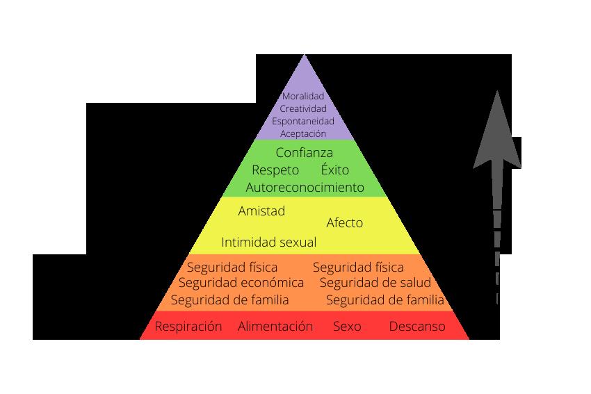 piramide de maslow dxmedia