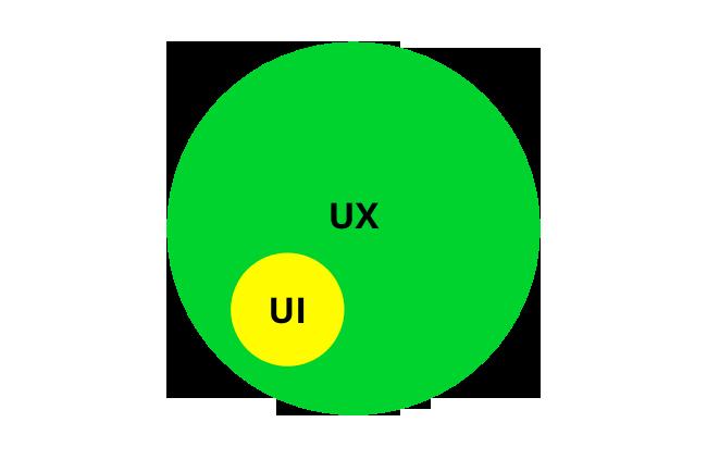 que es diseño UI