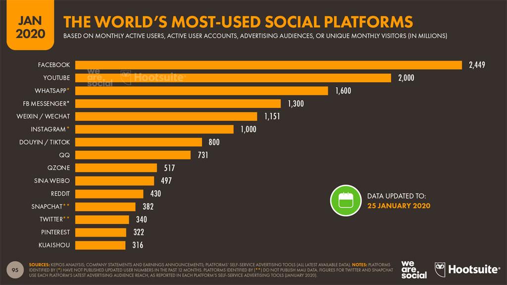 redes sociales mas usuarios 2020