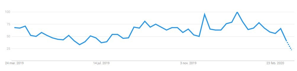 tendencias google ads coronavirus covid-19