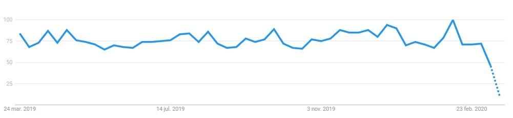 estrategias coronavirus google ads