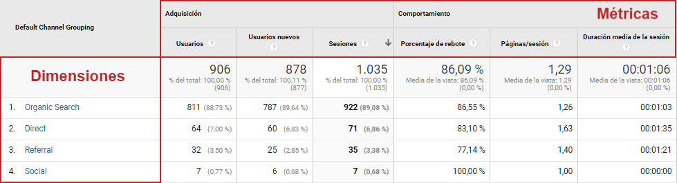 metricas dimensiones audiencia google analytics